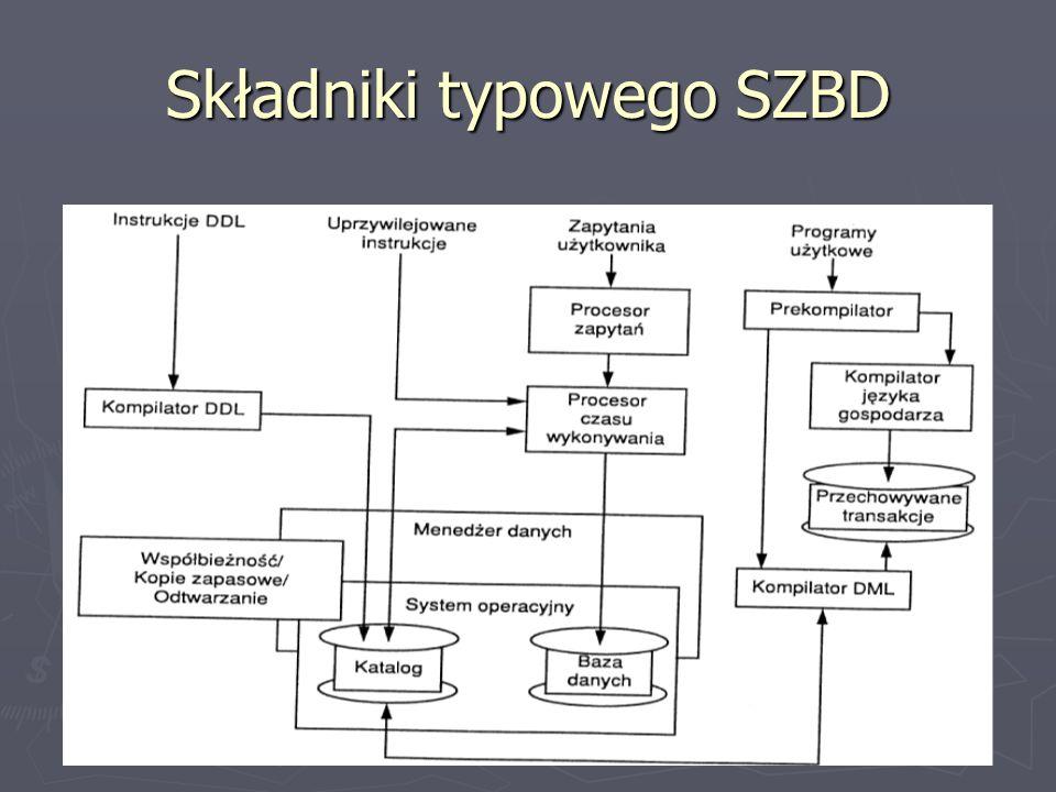 Składniki typowego SZBD