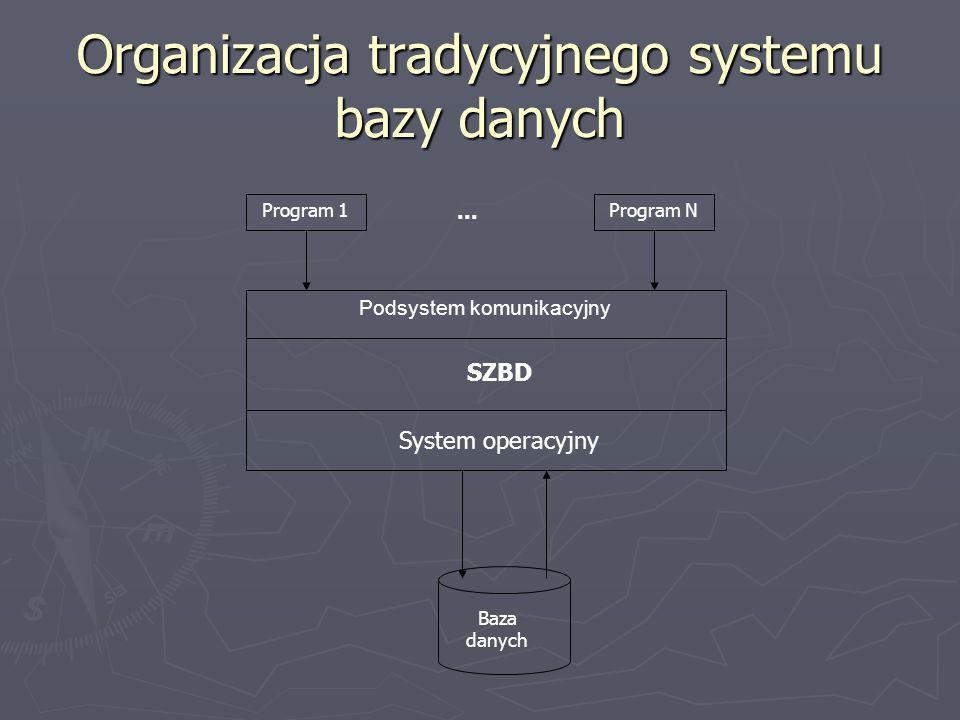 Program 1Program N... Podsystem komunikacyjny Baza danych System operacyjny SZBD Organizacja tradycyjnego systemu bazy danych
