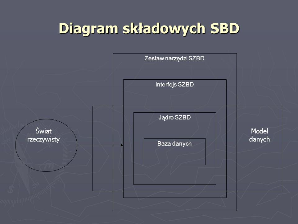 Diagram składowych SBD Zestaw narzędzi SZBD Baza danych Jądro SZBD Interfejs SZBD Model danych Świat rzeczywisty