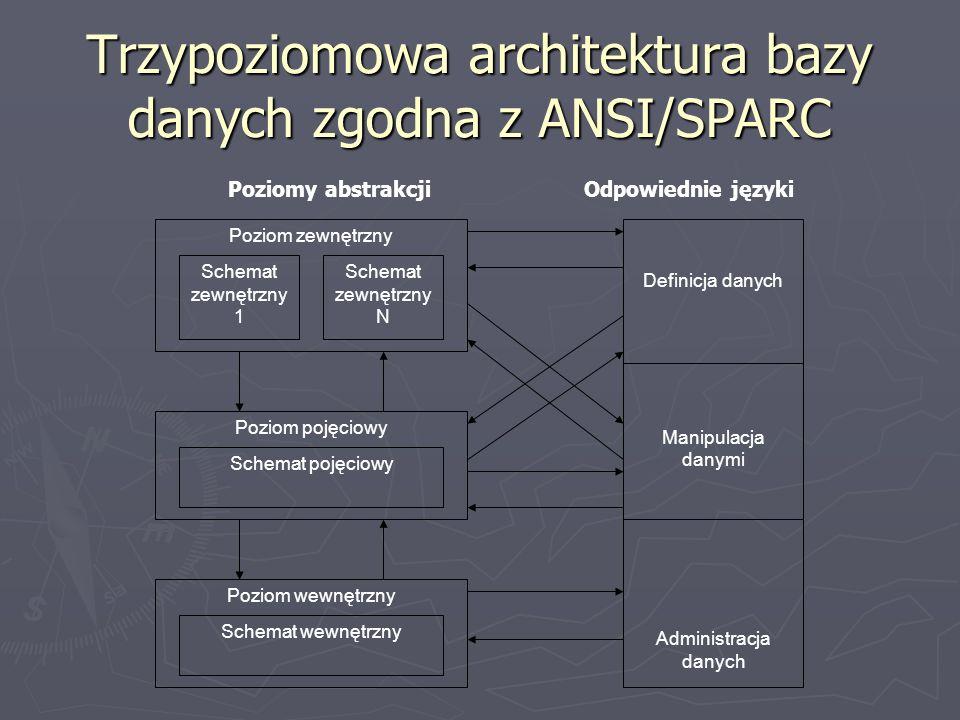 Trzypoziomowa architektura bazy danych zgodna z ANSI/SPARC Definicja danych Manipulacja danymi Administracja danych Poziomy abstrakcjiOdpowiednie języ