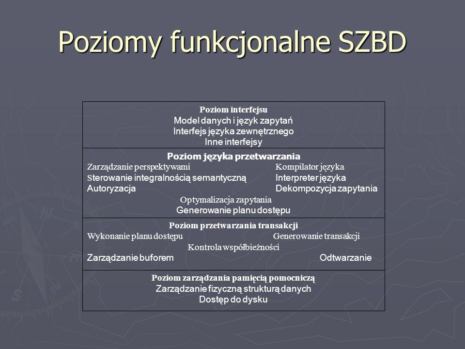 Poziomy funkcjonalne SZBD Poziom interfejsu Model danych i język zapytań Interfejs języka zewnętrznego Inne interfejsy Poziom języka przetwarzania Zar