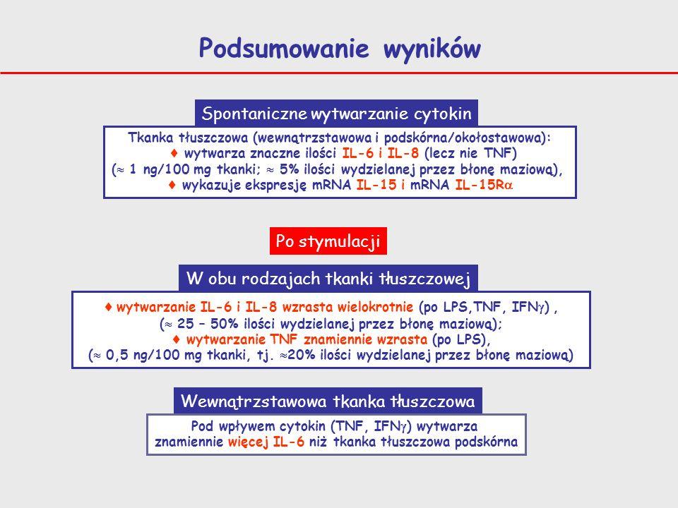 Podsumowanie wyników Tkanka tłuszczowa (wewnątrzstawowa i podskórna/okołostawowa): wytwarza znaczne ilości IL-6 i IL-8 (lecz nie TNF) ( 1 ng/100 mg tk