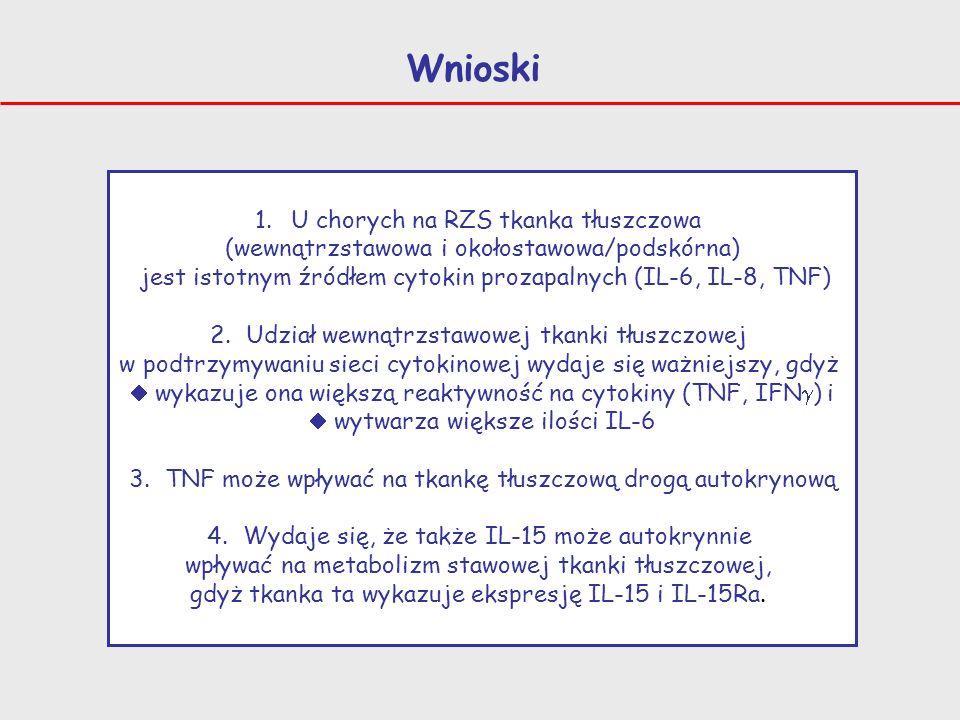 Wnioski 1.U chorych na RZS tkanka tłuszczowa (wewnątrzstawowa i okołostawowa/podskórna) jest istotnym źródłem cytokin prozapalnych (IL-6, IL-8, TNF) 2