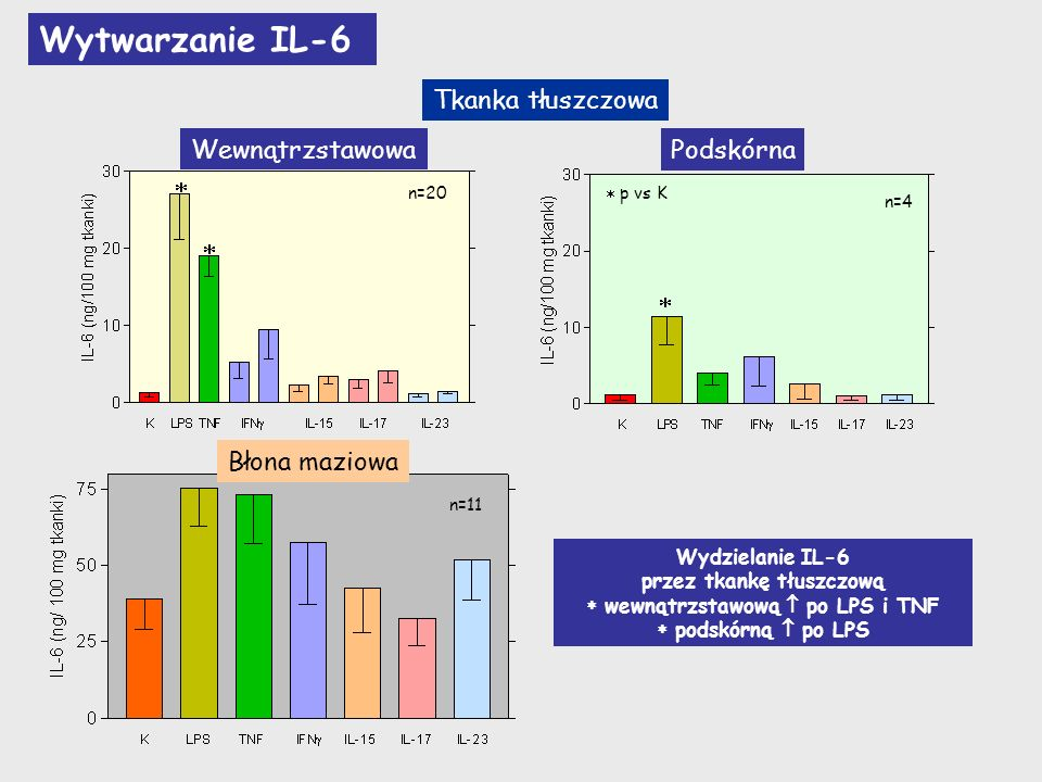 IL-6 (ng/100 mg tkanki) WewnątrzstawowaBłona maziowa Wytwarzanie IL-6 przez tkanki pochodzące od tych samych pacjentów n=10 n=3 K LPS TNF IFN IL-15 IL-17 IL-23 K LPS TNF IL-1 IFN IL-15 IL-17 IL-23 Tkanka tłuszczowa Wewnątrzstawowa K LPS TNF IL-1 IFN IL-15 IL-17 IL-23 p vs K p Ts vs Tp Podskórna Wewnątrzstawowa tkanka tłuszczowa wytwarza więcej IL-6 po stymulacji TNF i IFN p Ts vs Bm