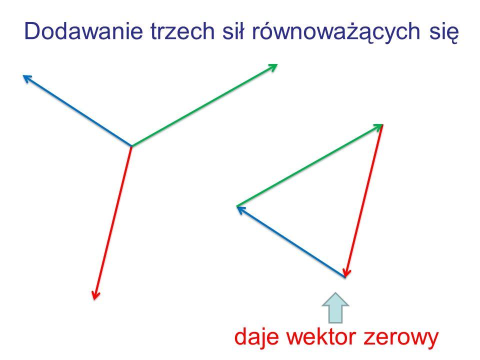 Dodawanie trzech sił równoważących się daje wektor zerowy