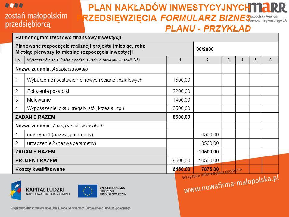 PLAN NAKŁADÓW INWESTYCYJNYCH PRZEDSIĘWZIĘCIA FORMULARZ BIZNES PLANU - PRZYKŁAD Harmonogram rzeczowo-finansowy inwestycji Planowane rozpoczęcie realiza