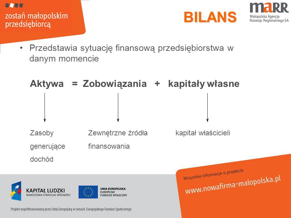 BILANS Przedstawia sytuację finansową przedsiębiorstwa w danym momencie Aktywa = Zobowiązania + kapitały własne ZasobyZewnętrzne źródłakapitał właścic