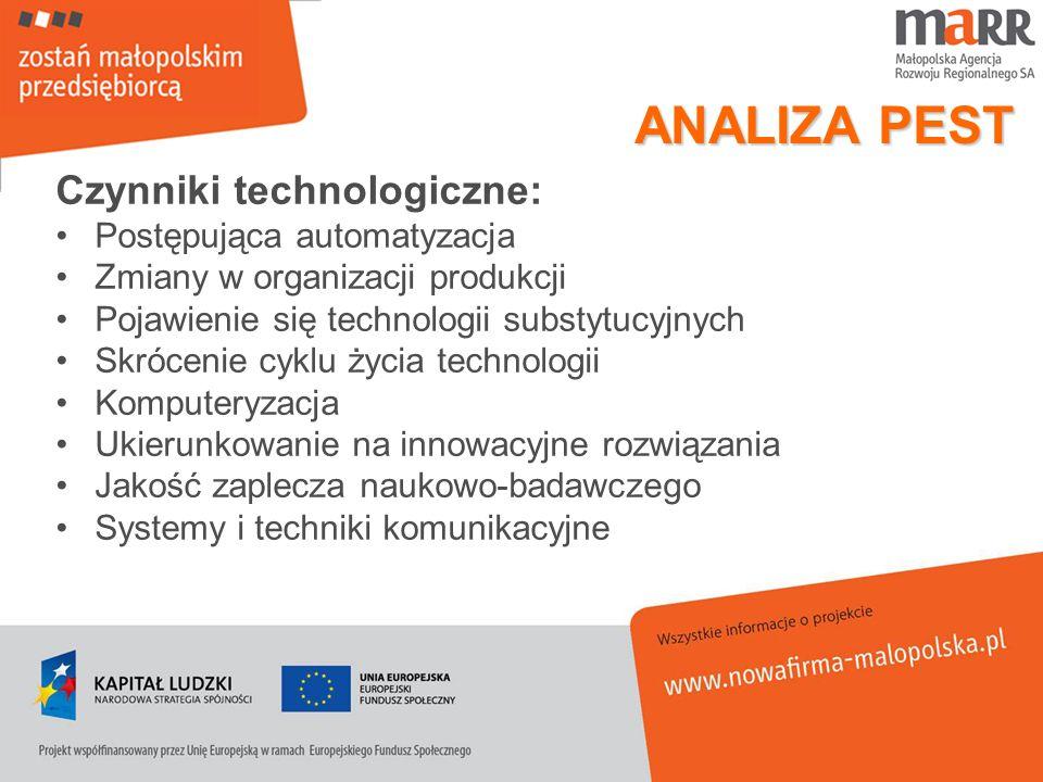 ANALIZA PEST Czynniki technologiczne: Postępująca automatyzacja Zmiany w organizacji produkcji Pojawienie się technologii substytucyjnych Skrócenie cy