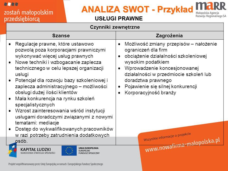 ANALIZA SWOT - Przykład Czynniki zewnętrzne SzanseZagrożenia Regulacje prawne, które ustawowo pozwolą poza korporacjami prawniczymi wykonywać więcej u