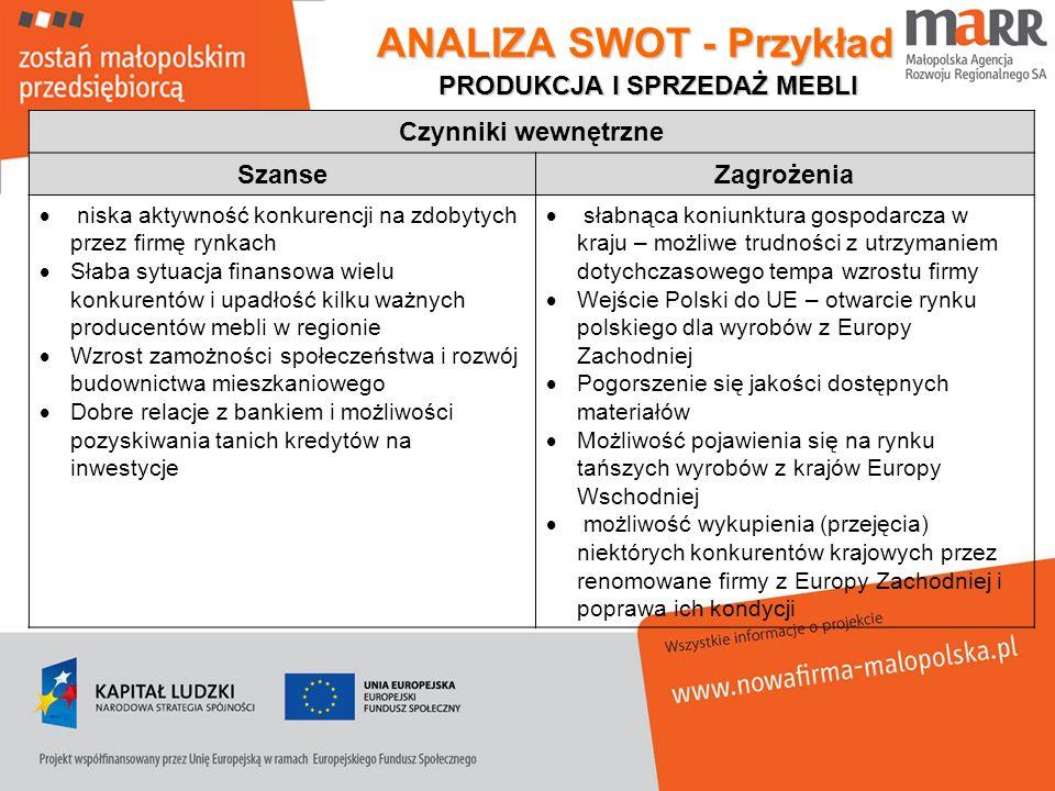 ANALIZA SWOT - Przykład Czynniki wewnętrzne SzanseZagrożenia niska aktywność konkurencji na zdobytych przez firmę rynkach Słaba sytuacja finansowa wie