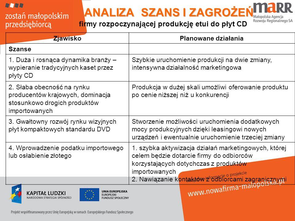 ANALIZA SZANS I ZAGROŻEŃ firmy rozpoczynającej produkcję etui do płyt CD ZjawiskoPlanowane działania Szanse 1. Duża i rosnąca dynamika branży – wypier