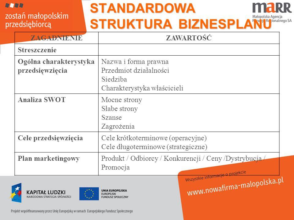 STANDARDOWA STRUKTURA BIZNESPLANU ZAGADNIENIEZAWARTOŚĆ Streszczenie Ogólna charakterystyka przedsięwzięcia Nazwa i forma prawna Przedmiot działalności