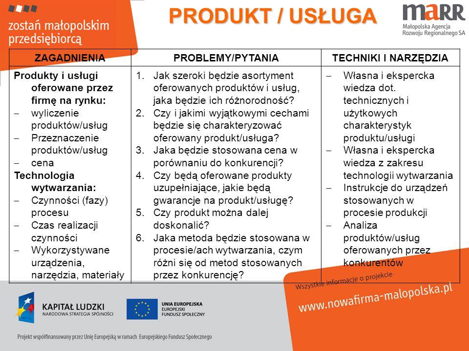 PRODUKT / USŁUGA ZAGADNIENIAPROBLEMY/PYTANIATECHNIKI I NARZĘDZIA Produkty i usługi oferowane przez firmę na rynku: wyliczenie produktów/usług Przeznac