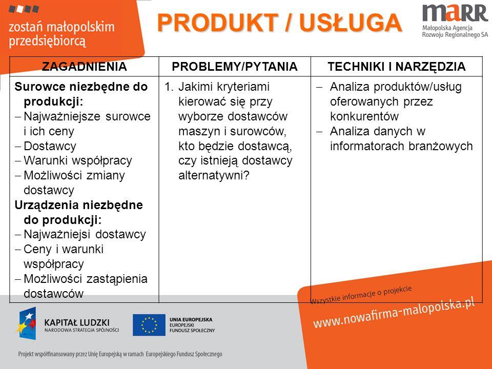 ZAGADNIENIAPROBLEMY/PYTANIATECHNIKI I NARZĘDZIA Surowce niezbędne do produkcji: Najważniejsze surowce i ich ceny Dostawcy Warunki współpracy Możliwośc