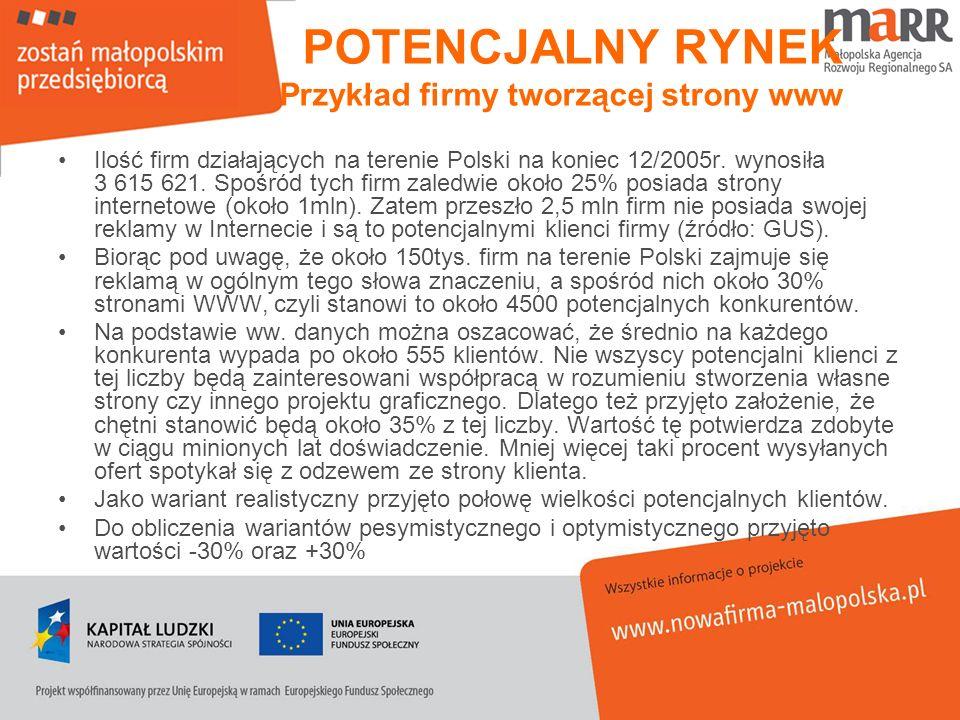 POTENCJALNY RYNEK Przykład firmy tworzącej strony www Ilość firm działających na terenie Polski na koniec 12/2005r. wynosiła 3 615 621. Spośród tych f