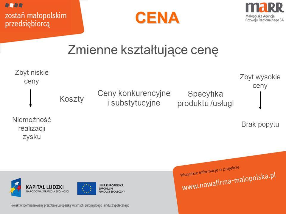 CENA Zmienne kształtujące cenę Koszty Ceny konkurencyjne i substytucyjne Specyfika produktu /usługi Zbyt niskie ceny Niemożność realizacji zysku Zbyt