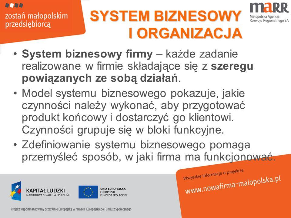 SYSTEM BIZNESOWY I ORGANIZACJA System biznesowy firmy – każde zadanie realizowane w firmie składające się z szeregu powiązanych ze sobą działań. Model