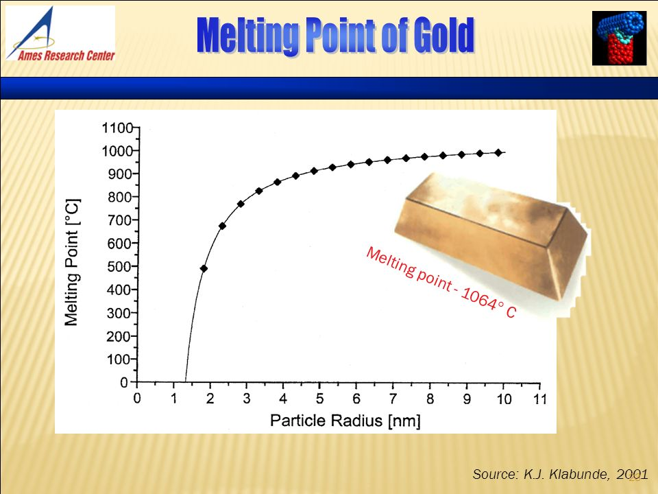 Melting point - 1064 C Source: K.J. Klabunde, 2001 23