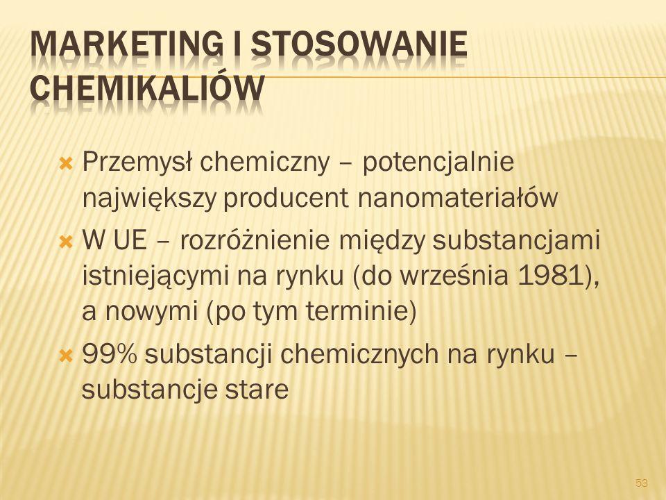 Przemysł chemiczny – potencjalnie największy producent nanomateriałów W UE – rozróżnienie między substancjami istniejącymi na rynku (do września 1981)