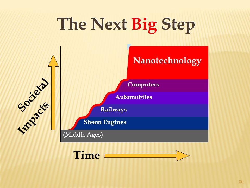Nanotechnology Societal Impacts Time The Next Big Step Steam Engines Computers Railways Automobiles (Middle Ages) 65