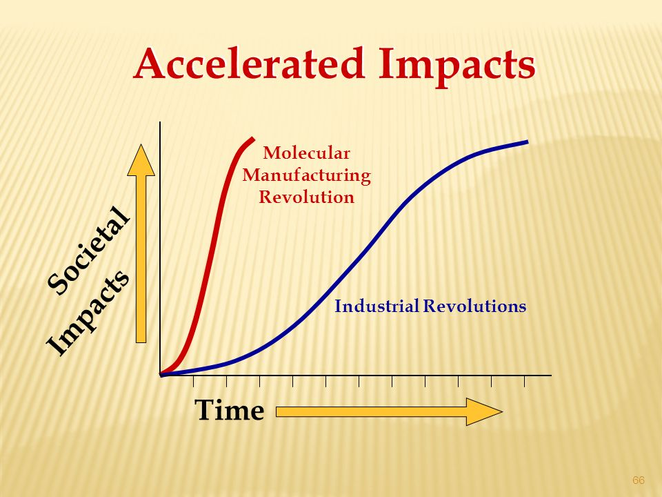 Societal Impacts Time Accelerated Impacts Industrial Revolutions Molecular Manufacturing Revolution 66