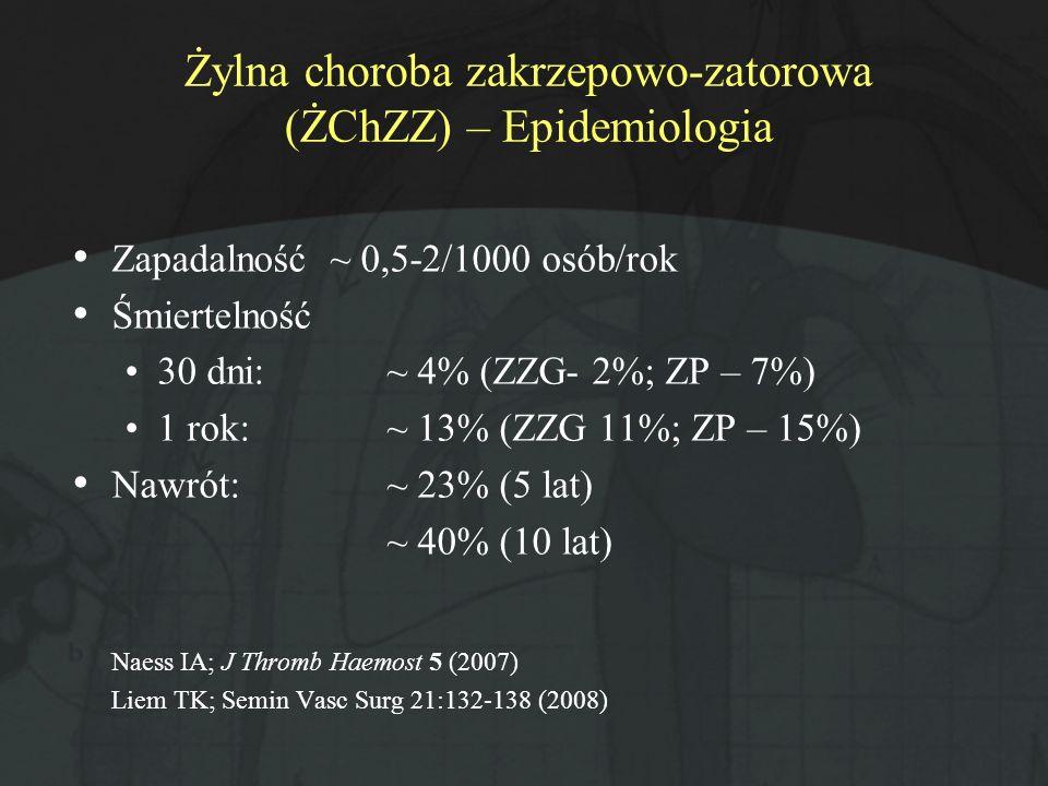 Żylna choroba zakrzepowo-zatorowa (ŻChZZ) – Epidemiologia Zapadalność ~ 0,5-2/1000 osób/rok Śmiertelność 30 dni: ~ 4% (ZZG- 2%; ZP – 7%) 1 rok:~ 13% (