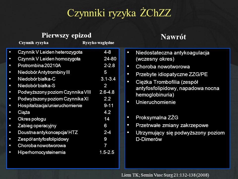 Czynniki ryzyka ŻChZZ Pierwszy epizod Czynnik ryzyka Ryzyko względne Czynnik V Leiden heterozygota4-8 Czynnik V Leiden homozygota24-80 Protrombina 202