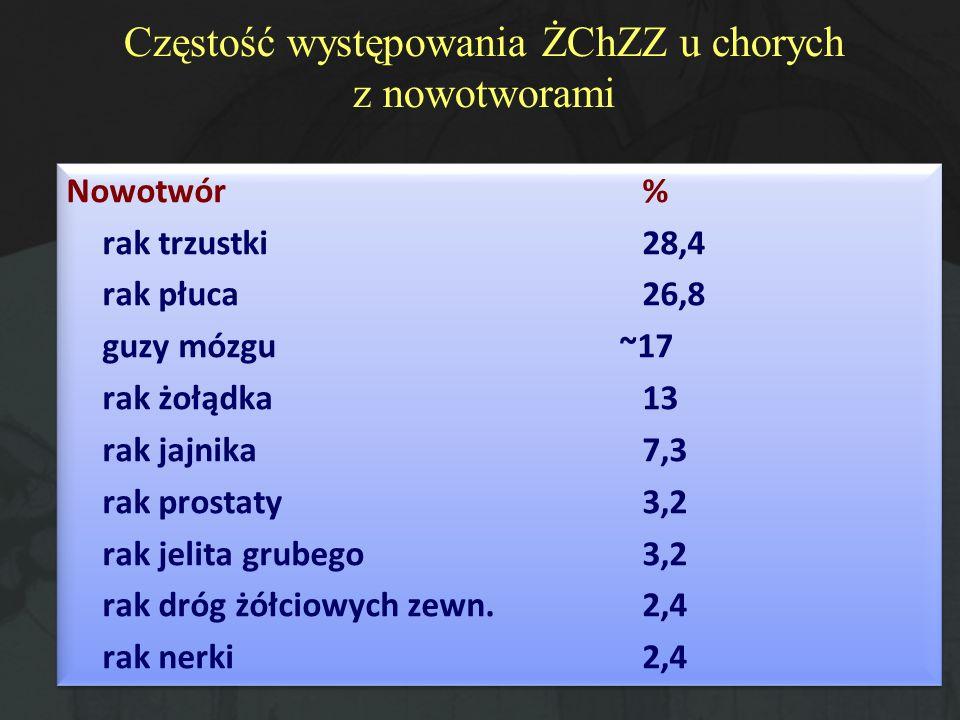 Częstość występowania ŻChZZ u chorych z nowotworami Nowotwór% rak trzustki28,4 rak płuca26,8 guzy mózgu ~17 rak żołądka13 rak jajnika7,3 rak prostaty3
