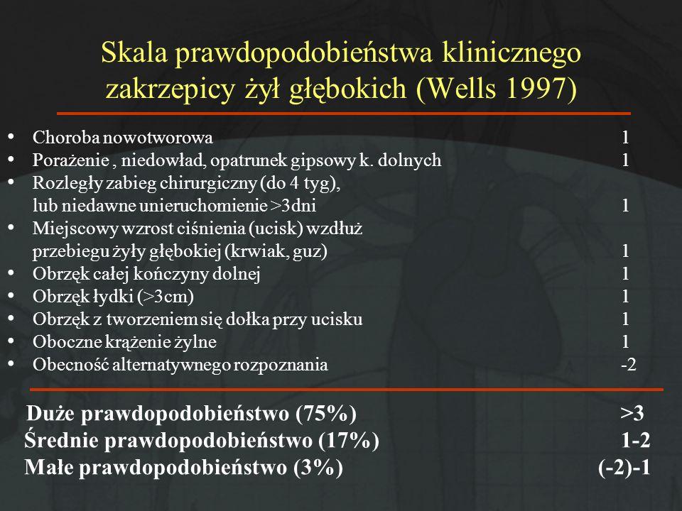 Skala prawdopodobieństwa klinicznego zakrzepicy żył głębokich (Wells 1997) Choroba nowotworowa 1 Porażenie, niedowład, opatrunek gipsowy k. dolnych1 R