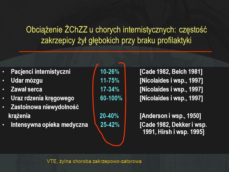 Obciążenie ŻChZZ u chorych internistycznych: częstość zakrzepicy żył głębokich przy braku profilaktyki Pacjenci internistyczni 10-26%[Cade 1982, Belch