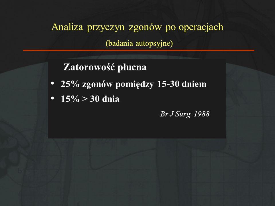 Analiza przyczyn zgonów po operacjach (badania autopsyjne) Zatorowość płucna 25% zgonów pomiędzy 15-30 dniem 15% > 30 dnia Br J Surg. 1988