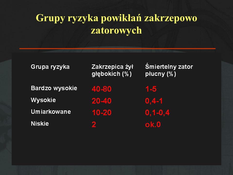Grupy ryzyka powikłań zakrzepowo zatorowych
