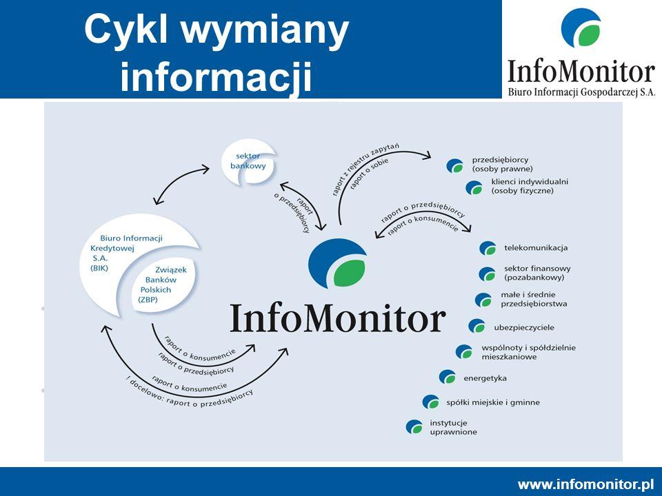 www.infomonitor.pl Dziękuję za uwagę.InfoMonitor Biuro Informacji Gospodarczej SA Ul.