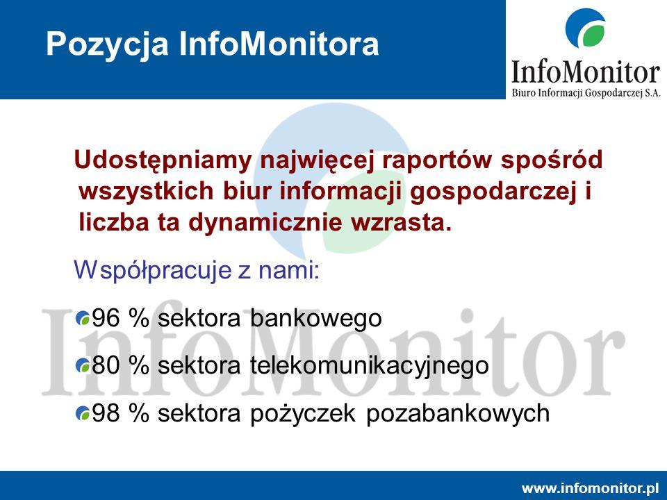 www.infomonitor.pl Pozycja InfoMonitora Udostępniamy najwięcej raportów spośród wszystkich biur informacji gospodarczej i liczba ta dynamicznie wzrast