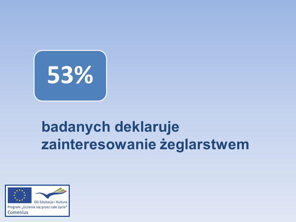53% badanych deklaruje zainteresowanie żeglarstwem