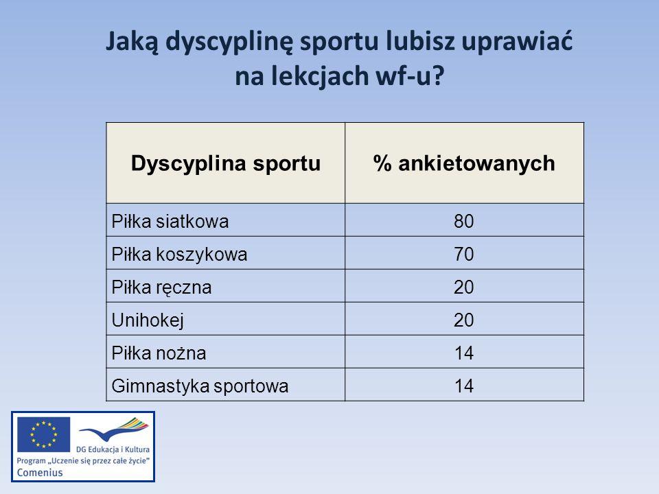 Jaką dyscyplinę sportu lubisz uprawiać na lekcjach wf-u? Dyscyplina sportu % ankietowanych Piłka siatkowa80 Piłka koszykowa70 Piłka ręczna20 Unihokej2