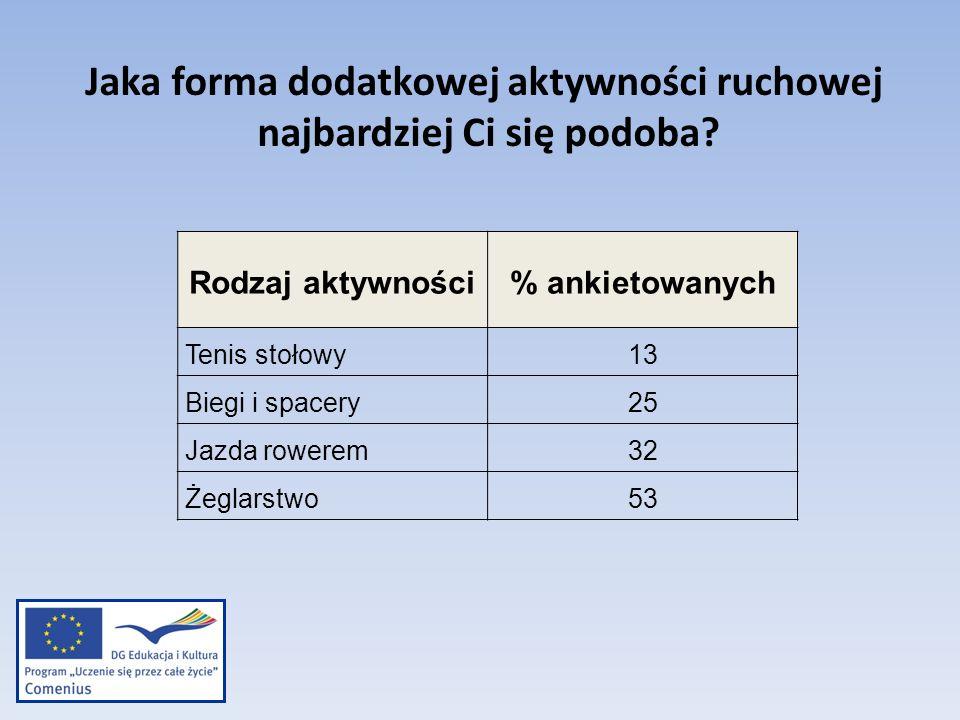 Rodzaj aktywności % ankietowanych Tenis stołowy13 Biegi i spacery25 Jazda rowerem32 Żeglarstwo53 Jaka forma dodatkowej aktywności ruchowej najbardziej