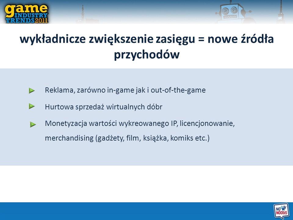 wykładnicze zwiększenie zasięgu = nowe źródła przychodów Reklama, zarówno in-game jak i out-of-the-game Hurtowa sprzedaż wirtualnych dóbr Monetyzacja