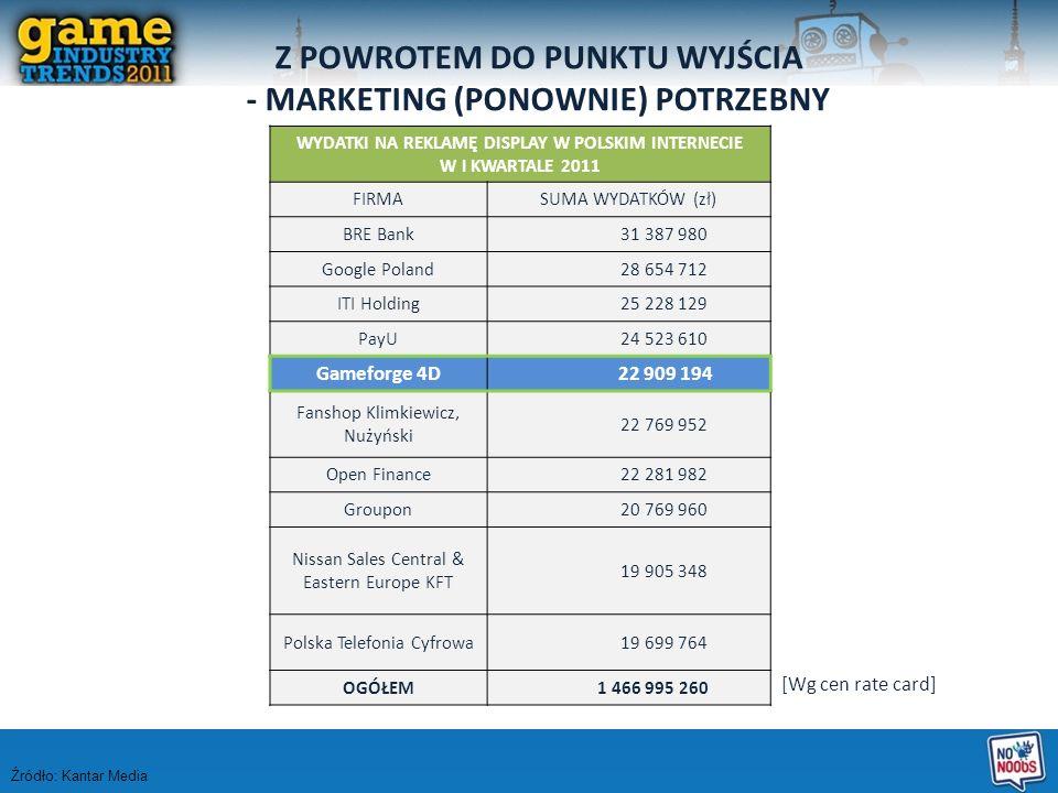 WYDATKI NA REKLAMĘ DISPLAY W POLSKIM INTERNECIE W I KWARTALE 2011 FIRMASUMA WYDATKÓW (zł) BRE Bank 31 387 980 Google Poland 28 654 712 ITI Holding 25