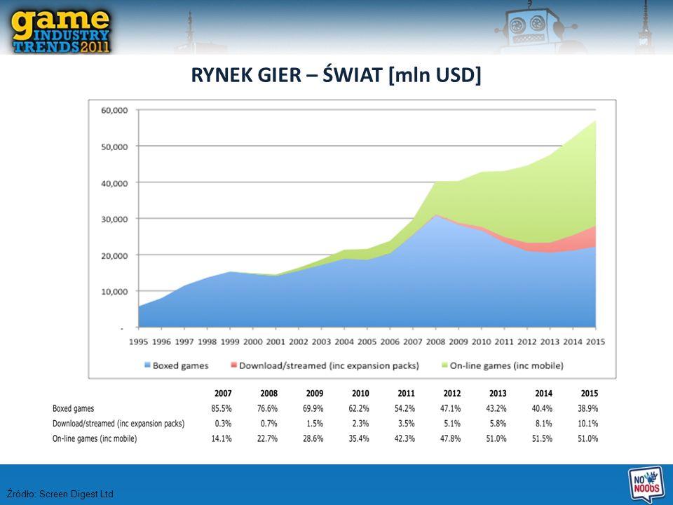 RYNEK GIER – ŚWIAT [mln USD] Źródło: Screen Digest Ltd
