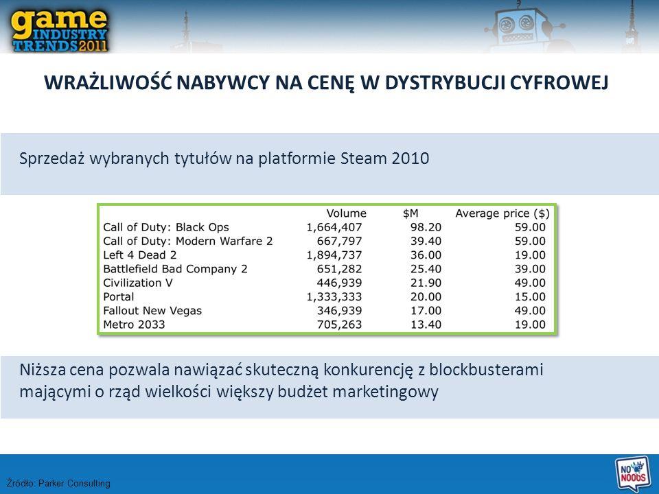 WRAŻLIWOŚĆ NABYWCY NA CENĘ W DYSTRYBUCJI CYFROWEJ Sprzedaż wybranych tytułów na platformie Steam 2010 Niższa cena pozwala nawiązać skuteczną konkurenc
