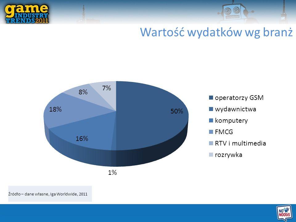 Wartość wydatków wg branż Źródło – dane własne, Iga Worldwide, 2011