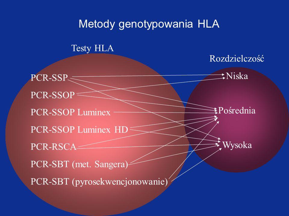 Porównanie metod SSP i SSOP SSOP l Izolacja DNA l Amplifikacja DNA –nieswoista –jedna para primerów –długi fragment (primery flankują cały exon) l Hybrydyzacja swoista (wiele swoistych sond na pasku nitrocelulozy) l Barwienie produktów hybrydyzacji, odczyt l Analiza komputerowa konstelacji dodatnich sond l Interpretacja immunogenetyczna SSP l Izolacja DNA l Amplifikacja DNA –swoista –wiele par primerów –krótkie fragmenty (primery flankują krótkie miejsca polimorficzne exonu) l Elektroforeza wielu produktów PCR l Odczyt l Analiza komputerowa konstelacji dodatnich PCR l Interpretacja immunogenetyczna