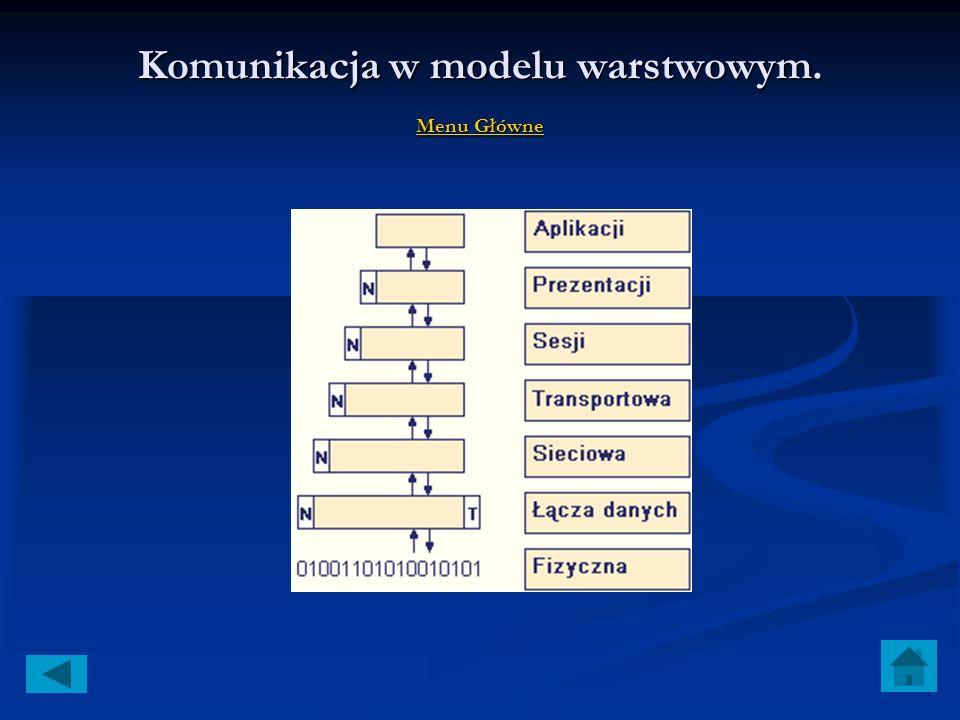 Komunikacja w modelu warstwowym. Menu Główne Menu Główne Menu Główne Warstwa modelu OSI/ISO dostając informacje z warstwy wyższej opakowuje ją w niezb