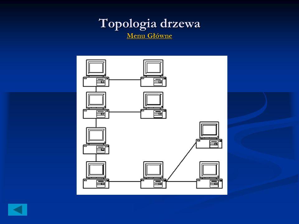 Topologia drzewa Menu Główne Menu Główne Menu Główne Zalety drzewa: Zalety drzewa: łatwa rozbudowa sieci komputerowej przez dodawanie rozgałęźników ła
