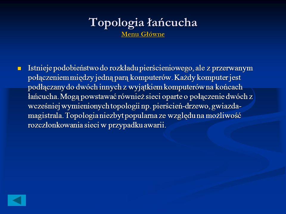 Topologia magistrali Menu Główne Menu Główne Menu Główne