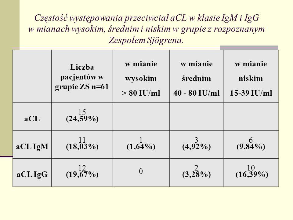 Częstość występowania przeciwciał aCL w klasie IgM i IgG w mianach wysokim, średnim i niskim w grupie z rozpoznanym Zespołem Sjögrena. Liczba pacjentó