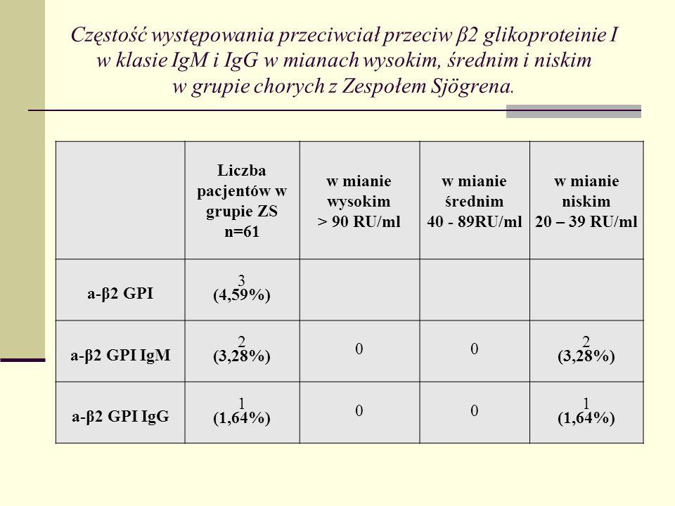 Częstość występowania przeciwciał aCL w klasie IgM i IgG w mianach wysokim, średnim i niskim w grupie z rozpoznanym Zespołem Sjögrena.