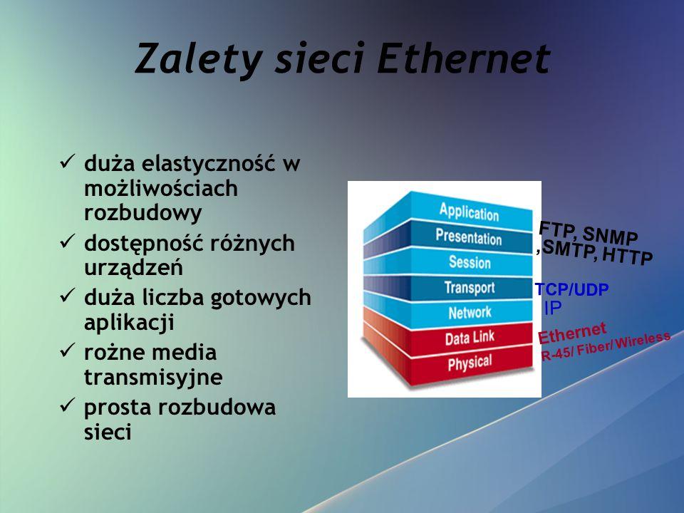 Zalety sieci Ethernet duża elastyczność w możliwościach rozbudowy dostępność różnych urządzeń duża liczba gotowych aplikacji rożne media transmisyjne