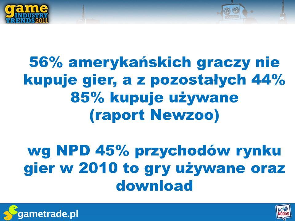 56% amerykańskich graczy nie kupuje gier, a z pozostałych 44% 85% kupuje używane (raport Newzoo) wg NPD 45% przychodów rynku gier w 2010 to gry używan
